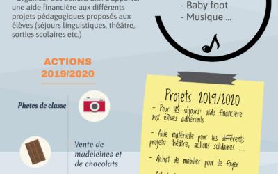 Projets et actions 2019/2020